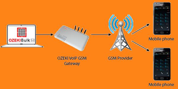 Ozeki - Ozeki VoIP GSM Gateway