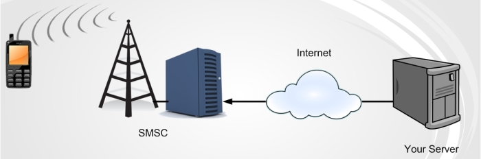 Sms server