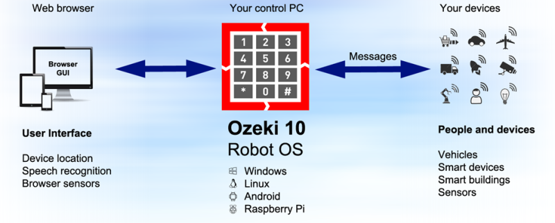 OZEKI 10 - Robot OS untuk bisnis Anda