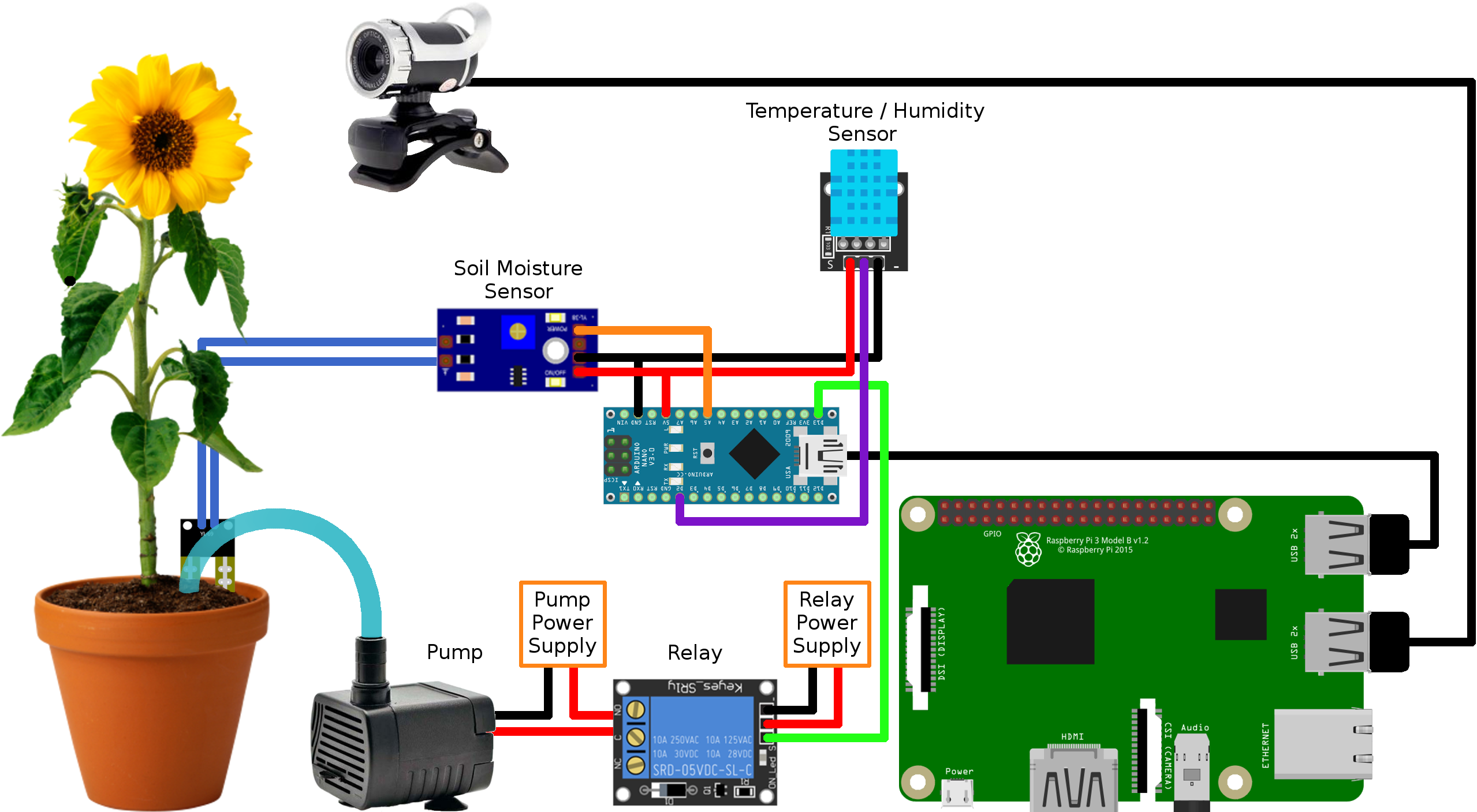 Rpi Plant Big furthermore Cpx P further Fex Swegopinez Rect together with Frontdoor besides Ariag Eth Wiring. on usb wiring diagram wires