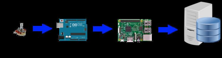 Ozeki - Connections Analog Sensor